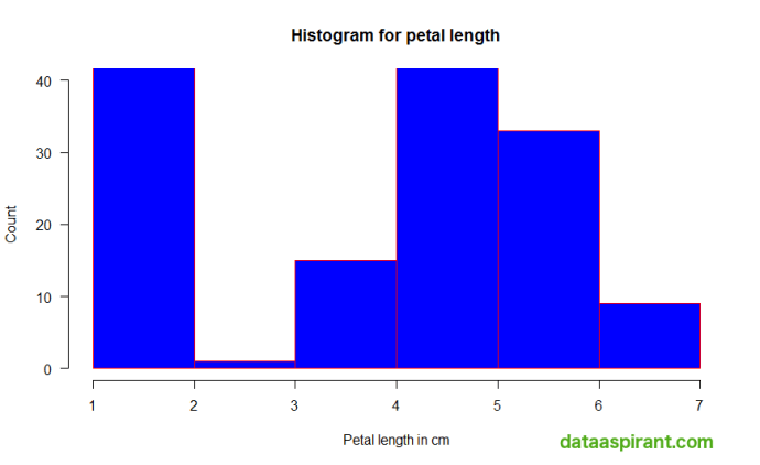 Histogram with axis limits