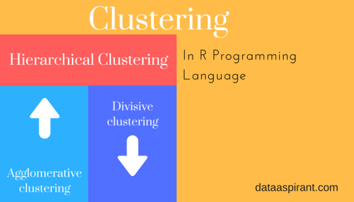Hierarchical clustering in r