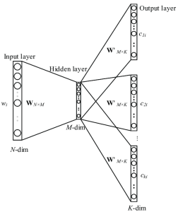 The architecture of Skip gram