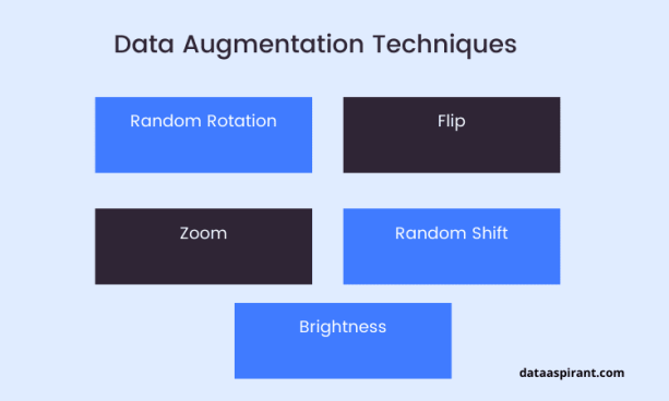 Five Popular Data Augmentation techniques