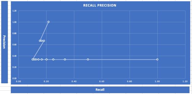 Precision Recall Graph