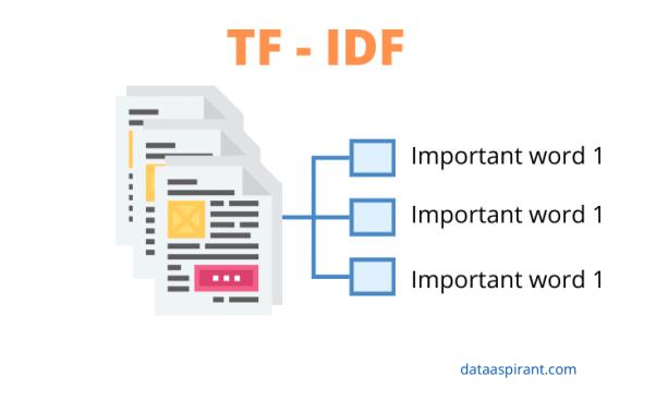 TF - IDF