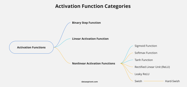Activation Function Categories