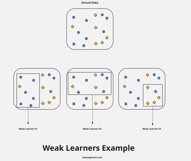 Weak Learners Exmple
