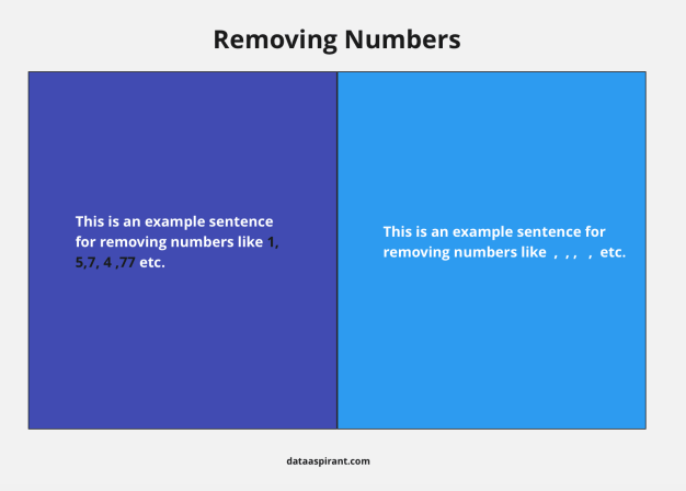 Removing Numbers