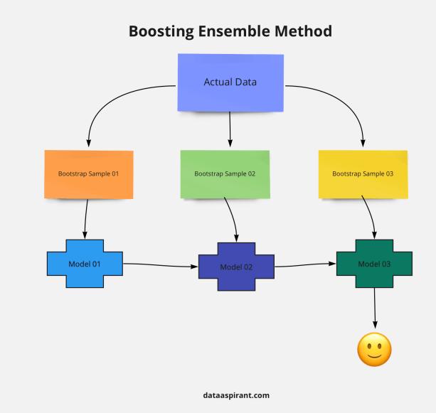 Boosting ensemble method