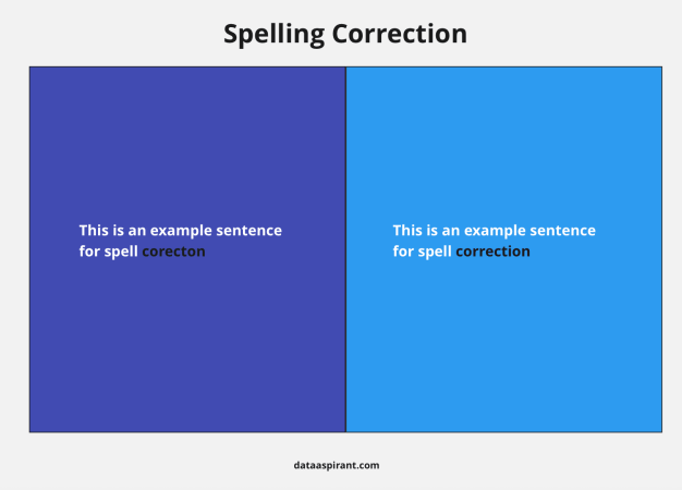 Example of Spelling Correction