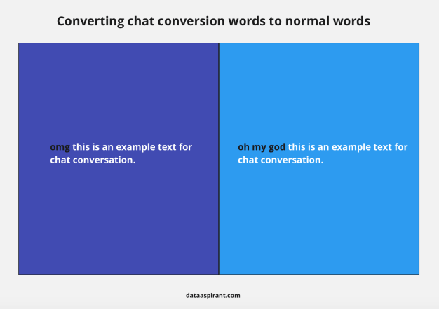 Chat conversion to normal words