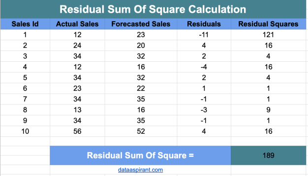 Calculating Residual Sum of Squares