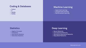 Data science topics
