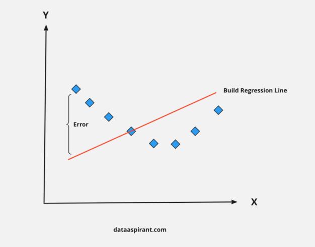Regression Line Error