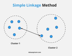 Simple Linkage Method