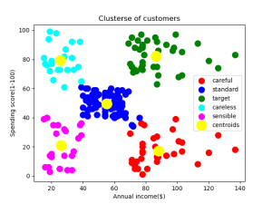 K-means clustering output