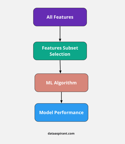 Selection Method Workflow