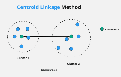 Centroid Linkage Method