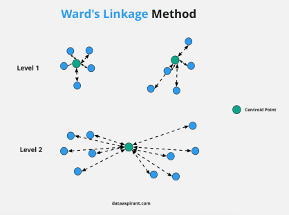 Wards Linkage Method