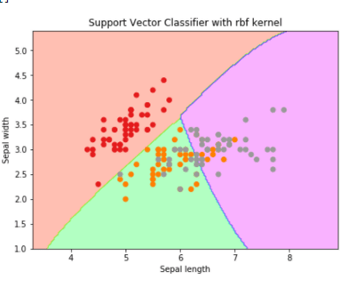 svc classifier using rbf kernel
