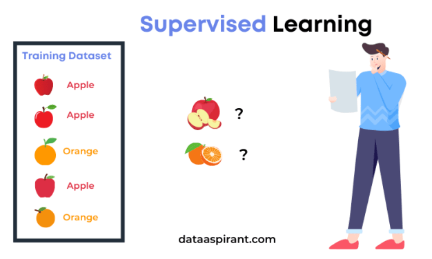 Supervised Learning Example