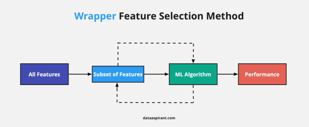 Wrapper Feature Selection Method