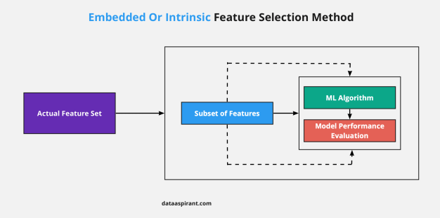 Intrinsic Feature Selection Method