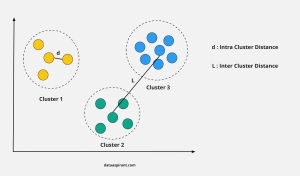 Intra Cluster Distance and Inter Cluster Distance