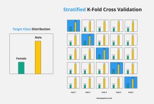 Stratified K-Fold Cross Validation