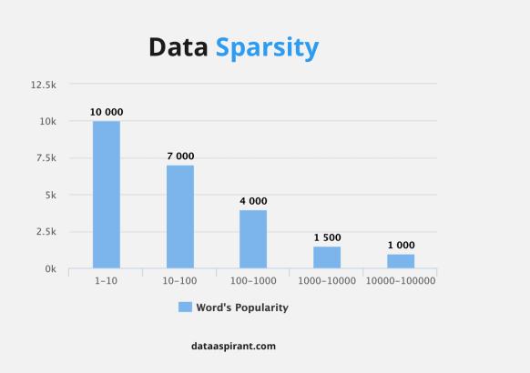 Data Sparsity