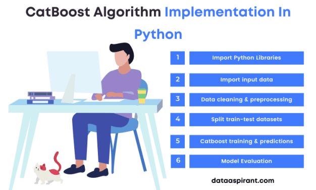 Catboost Algorithm Python Implementation