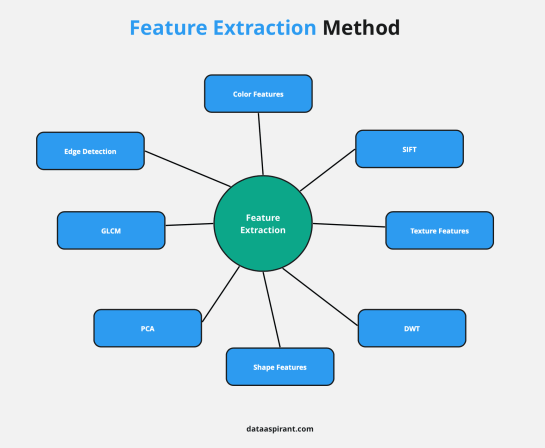 Feature Extraction Method