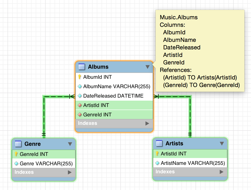 hight resolution of diagram of a relationship between three tables in mysql workbench