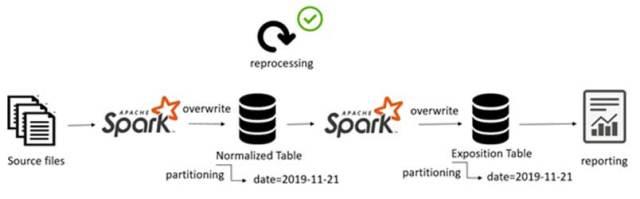 Reproducible data pipeline