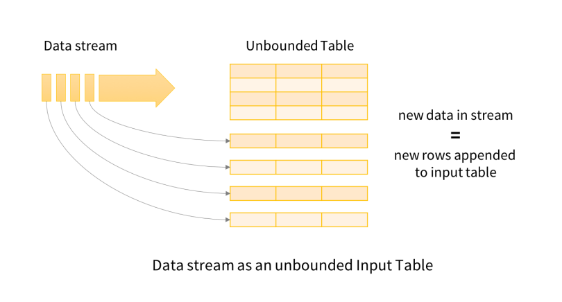 Exploring Spark Structured Streaming - Knoldus Blogs