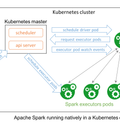traditionally data processing workloads have been run in dedicated setups like the yarn hadoop stack however unifying the control plane for all workloads  [ 1462 x 962 Pixel ]