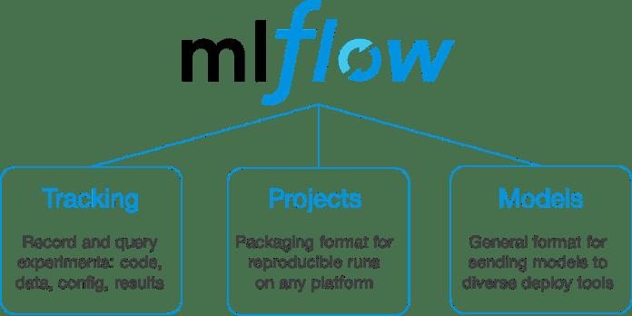 MLflow Components