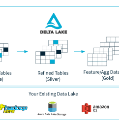 delta lake is an open source storage layer that brings acid transactions to apache spark and big data workloads  [ 2008 x 896 Pixel ]