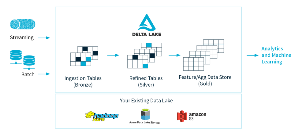 medium resolution of delta lake is an open source storage layer that brings acid transactions to apache spark and big data workloads