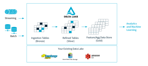 small resolution of delta lake is an open source storage layer that brings acid transactions to apache spark and big data workloads