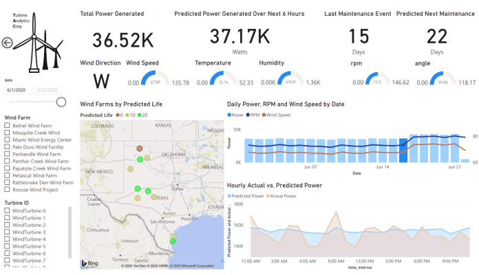 With Azure Databricks' IIoT data analytics, you can use the output to generate powerful real-time BI dashboards.