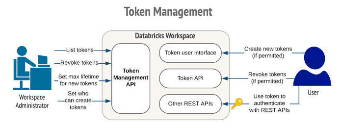 The control and management of token creation made possible by Azure Databricks reduces the risk of lost tokens or long-lasting tokens that could lead to data exfiltration from the workspace.
