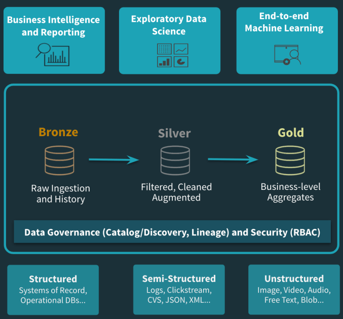 A Cloud Curated Data Lake architecture