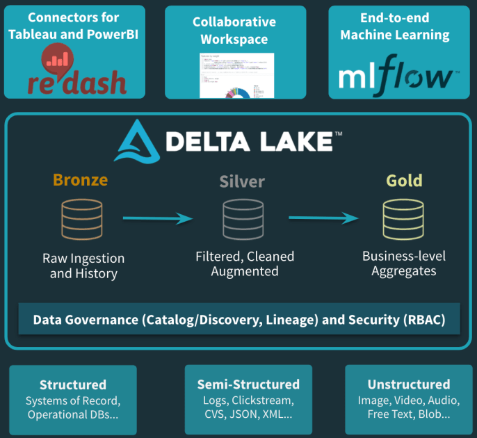 A Databricks centric Curated cloud Data Lake solution