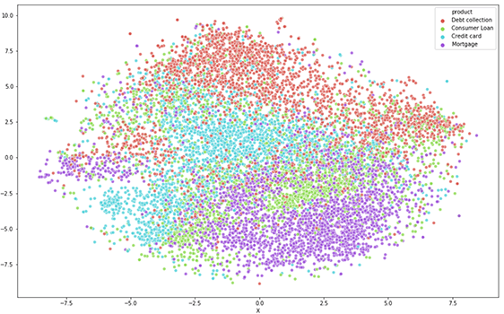Validating the predictive potential of consumer complaints through t-SNE visualization