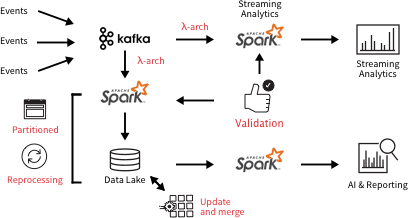 Typical Lambda data pipeline architecture requiring additional functions like validation, reprocessing, and updating & merging, adding latency, cost, and points of failure.