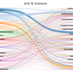 One To Many Relationship Diagram Power Commander 3 Wiring The Value Of Liberal Arts Education: Career Paths Dashboard « Databytes