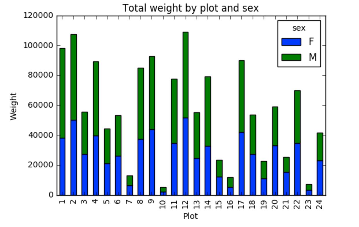 hight resolution of stacked bar plot