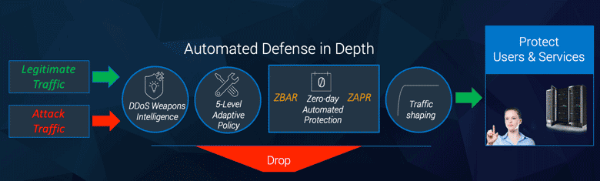 automated-defense-in-depth.png