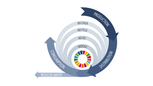 After the crisis, let's use technology to move towards a circular economy