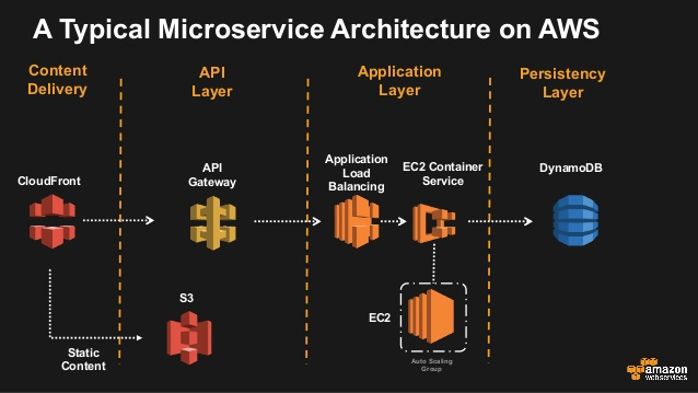 database architecture diagram gcse maths sets venn diagrams deploying microservices on aws – datacenter rookie