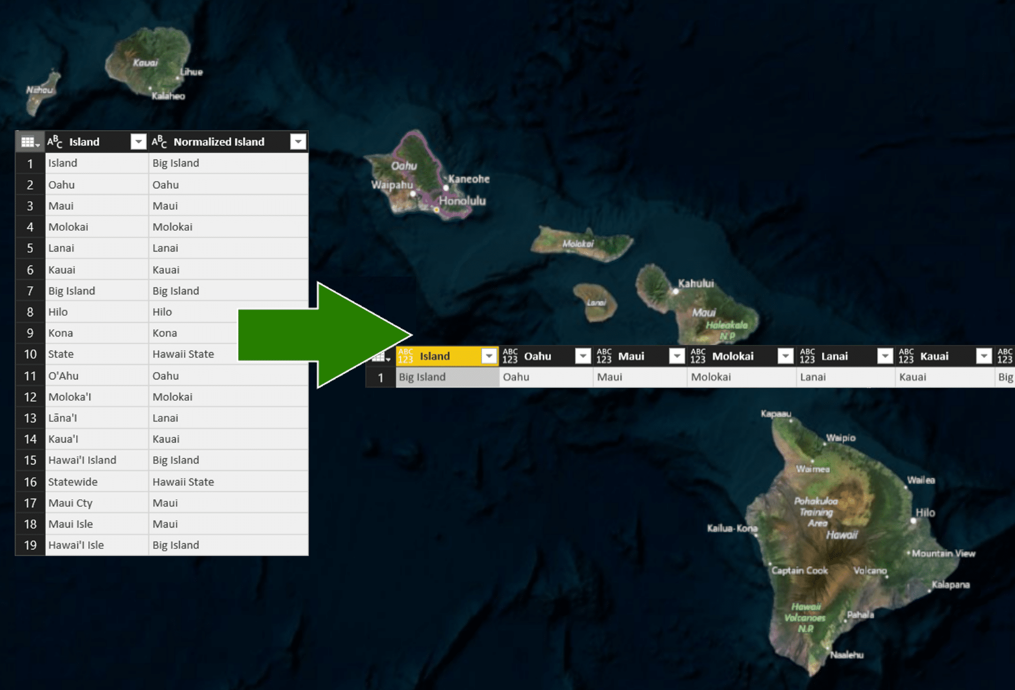 Complex Data Prep Hawaii Tourismysis In Powerbi