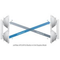 Ubiquiti airFiber 5U 5GHz, 1Gbps+, FDD, 100Km+ Point to Point Radio – Complete Link